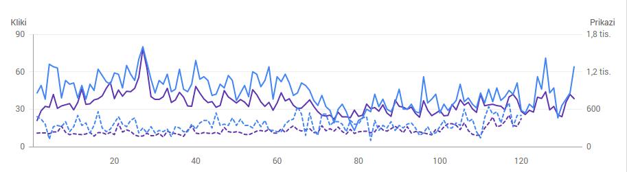 Graf prikaz študije trgovine Virum.